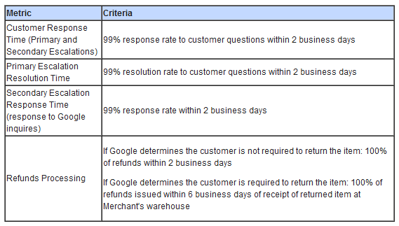 A Table of Customer Service Requirements for Google Trusted Stores