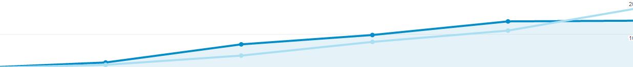 views and trans graph