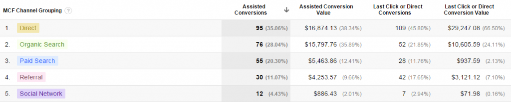 assisted conversion sample-google-analytics-report