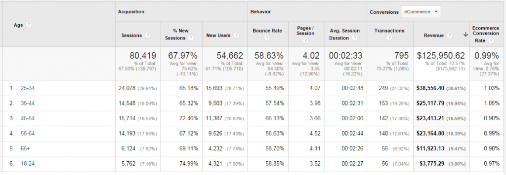 Enable Advertiser Features in Google Analytics
