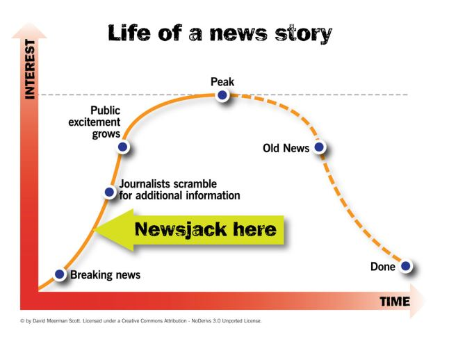 Newsjacking - David Scott Infographic