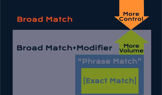 Broad Match