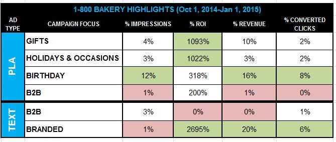1800 bakery case study data