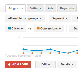 Call Tracking Ad Group