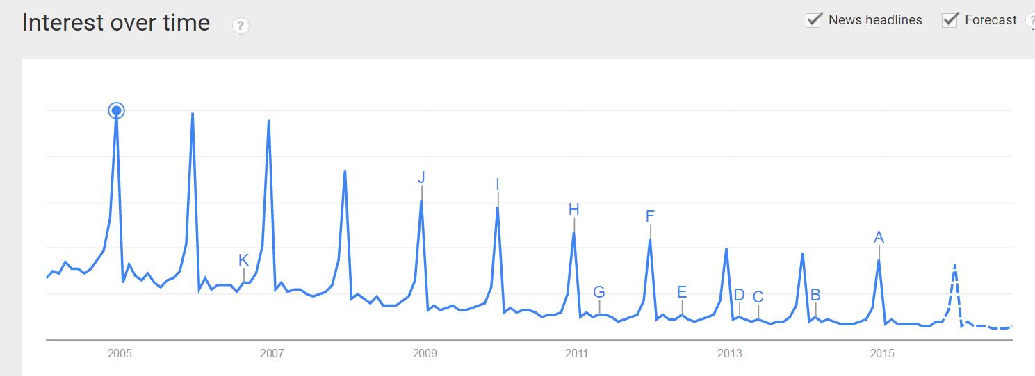 gift baskets google trends