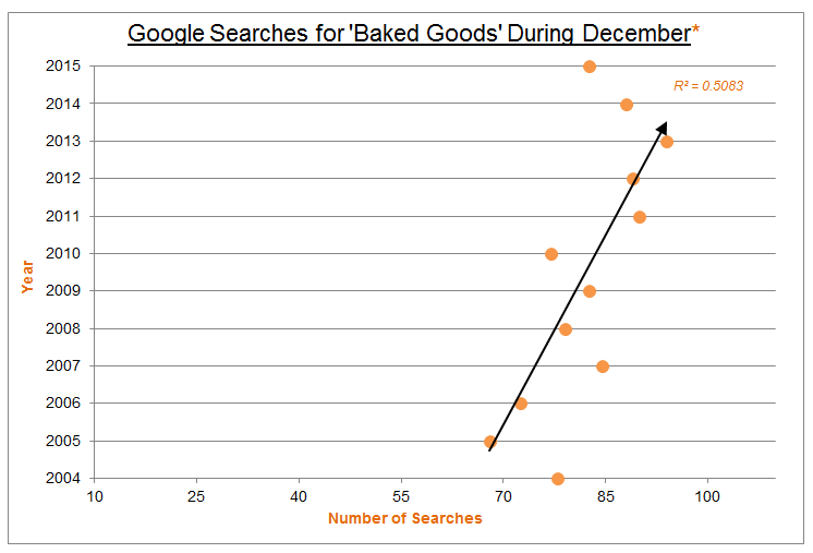 google searches for baked goods