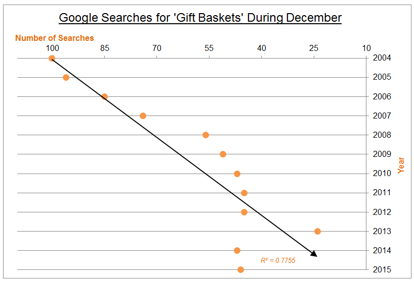 google searches for gift baskets