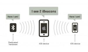 ibeacon-communication