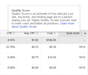 AdWords Quality Score Definition