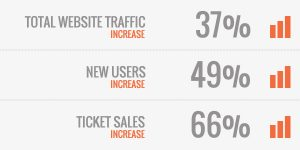 CASE STUDY: EAST COAST EVENT INCREASES WEBSITE TRAFFIC BY 37% & WEEKEND TICKET SALES BY 65%