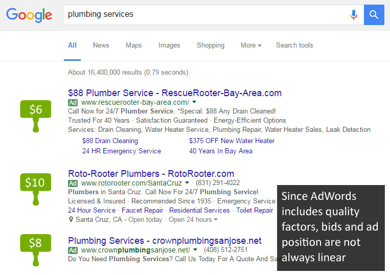 Ad Rank makes AdWords a Complex Auction