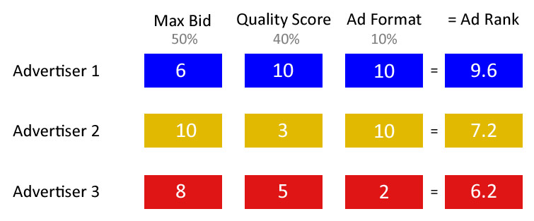 Ad Rank Mock Formula