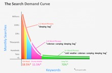 example how the keyword search demand curve favors long tail keywords to benefit from reduced keyword difficulty