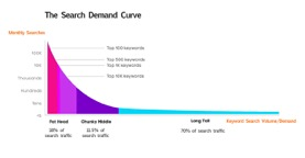 reduced keyword difficulty at the long tail end of the search demand curve