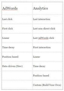 attribution model