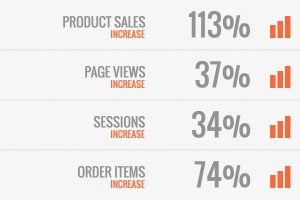 CASE STUDY: ORGANIC CLOTHING COMPANY PRODUCT SALES INCREASE 113% ON AMAZON MARKETPLACE