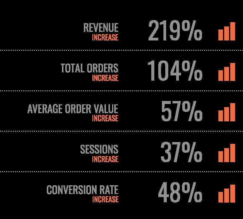 amazon marketing spices stats